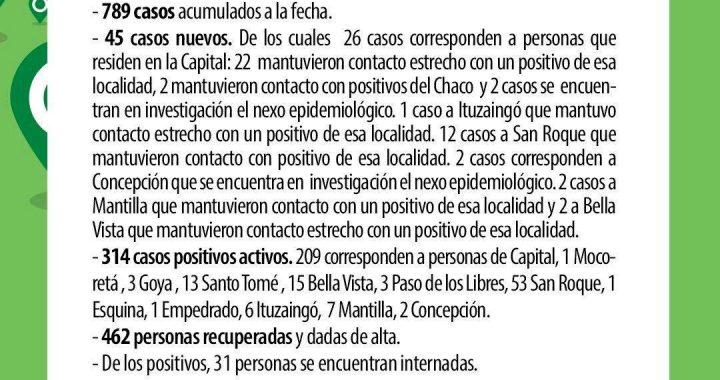 OTRO DÍA DE CASOS RÉCORD DE COVID-19 EN CORRIENTES: CIUDAD CAPITAL Y SAN ROQUE, LAS MÁS AFECTADAS