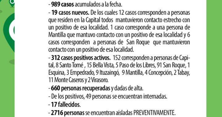 CORRIENTES REGISTRA 19 NUEVOS CASOS DE CORONAVIRUS