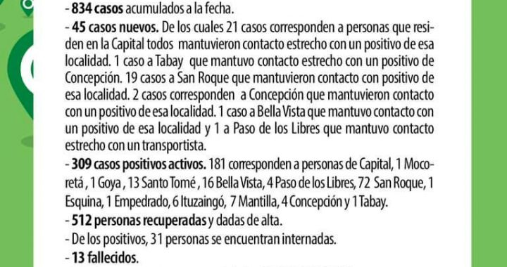 AVANZA EL CORONAVIRUS EN CORRIENTES: POR SEGUNDO DÍA CONSECUTIVO, HAY 45 CASOS POSITIVOS